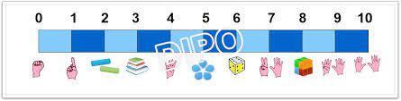 Číselná osa 0-10 30x100cm (pro magn.tabule) | Demonstrační obrazy |DIPO